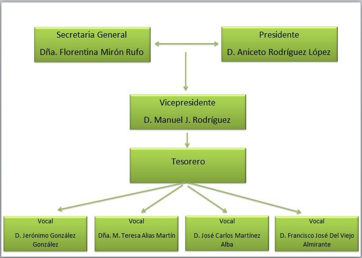 organigramasinana